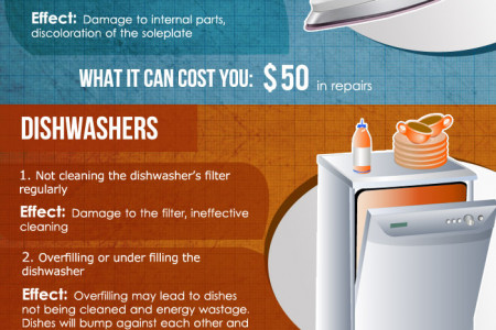 Common Electrical Mistakes Burning A Hole In Your Pocket  Infographic