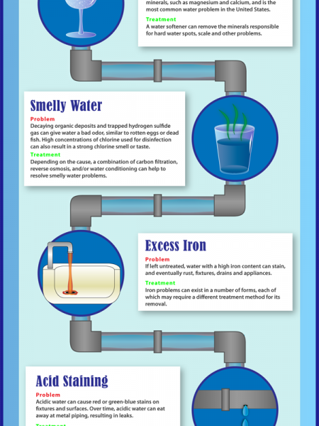 Common Household water problems. Infographic