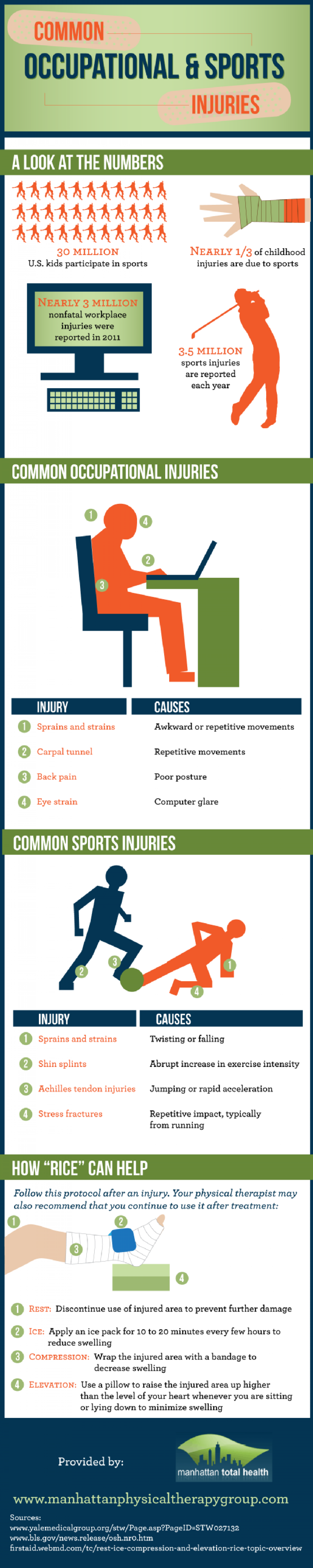 Common Occupational & Sports Injuries Infographic