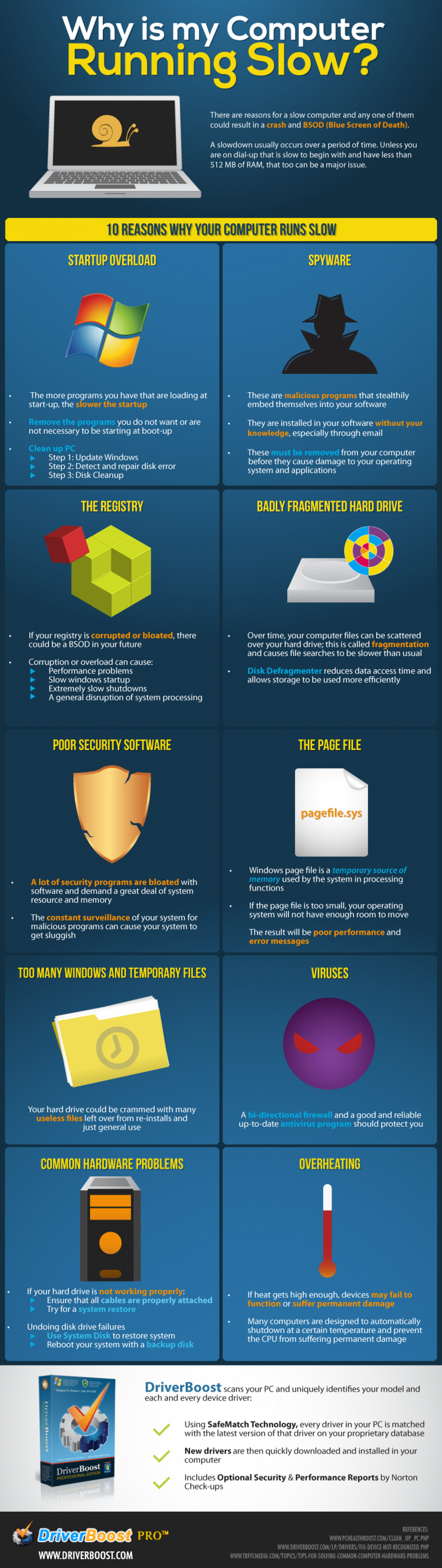 Common Reasons Why a Computer Runs Slow Infographic