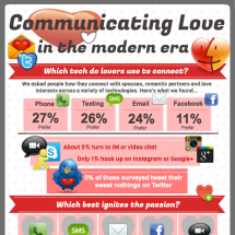 Communicating Love in the Modern Era Infographic