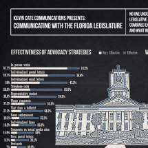 Communicating with the Florida Legislature Infographic