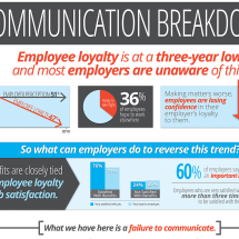 Communication Breakdown Infographic