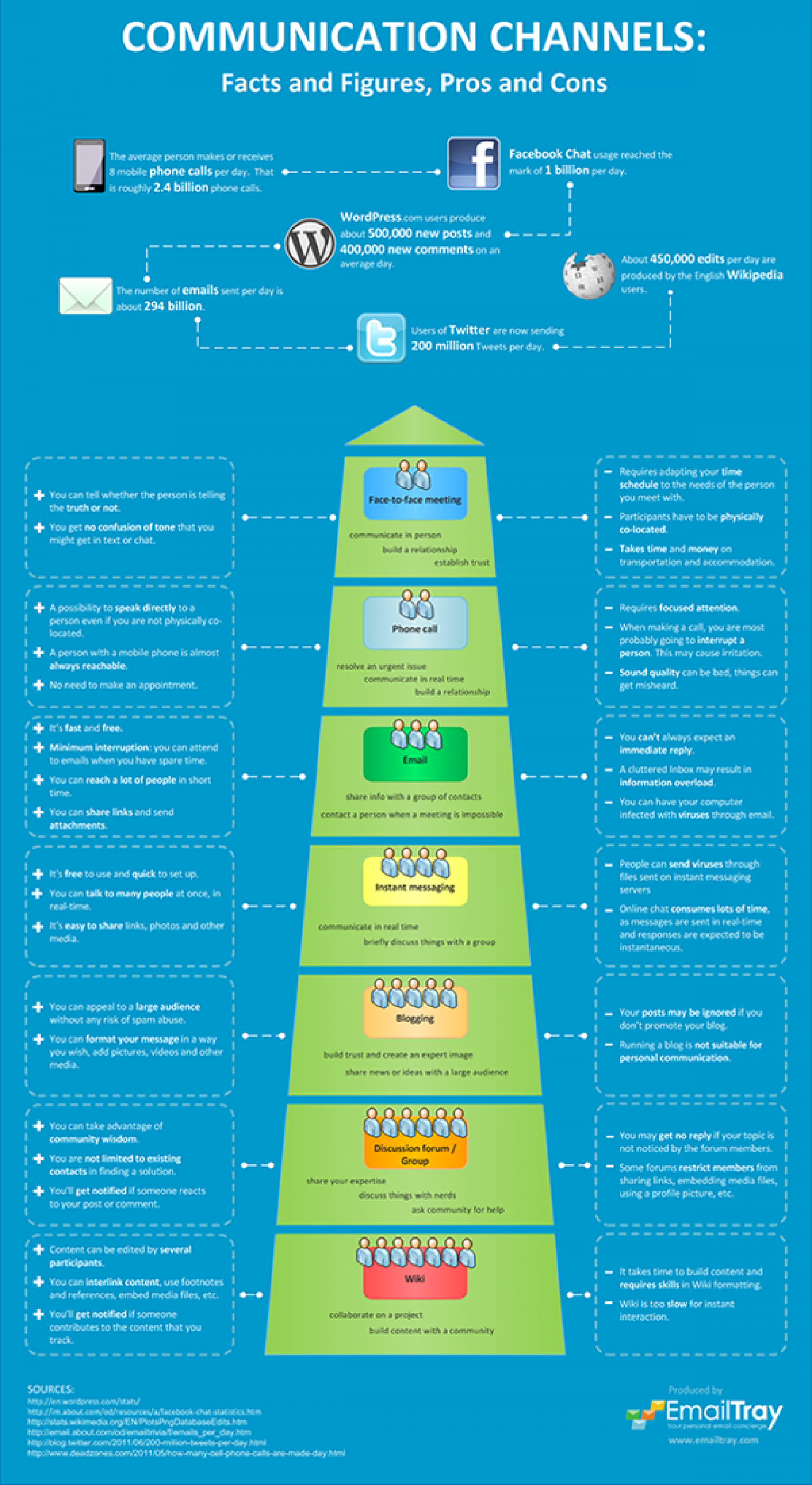 Communication Channels: Facts and Figures, Pros and Cons Infographic