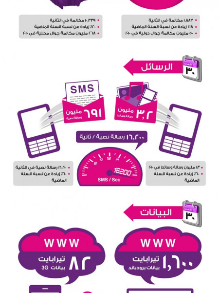 Communication on The First Night of Ramadan Infographic