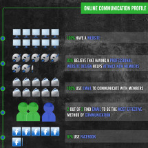 Communication Traits of Youth Sports Organizations Infographic