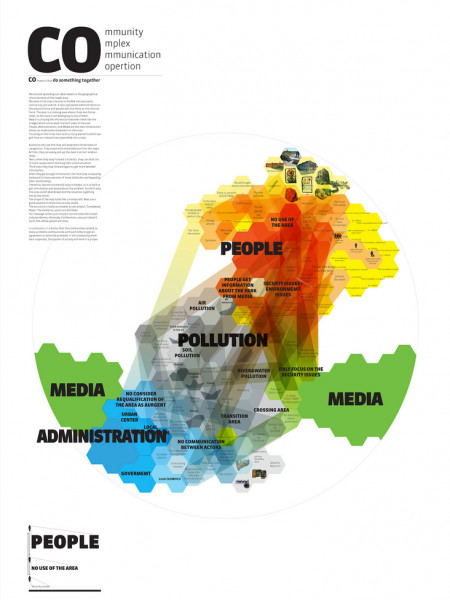 Community, Complex, Communication, Cooperation Infographic