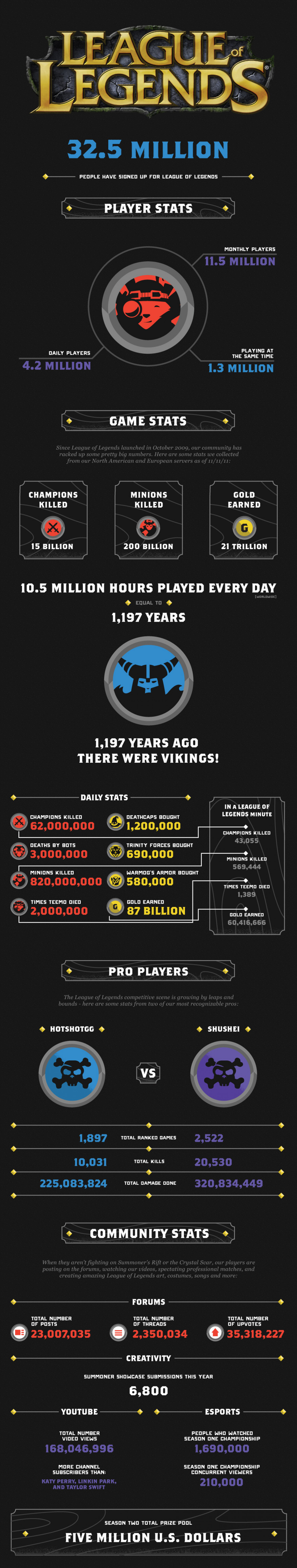 Community Grows to 32 Million Players Infographic