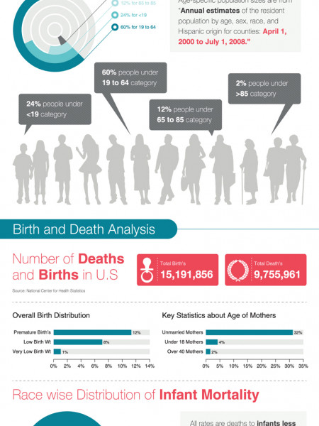 Community Health Status Indicators (CHSI) Infographic