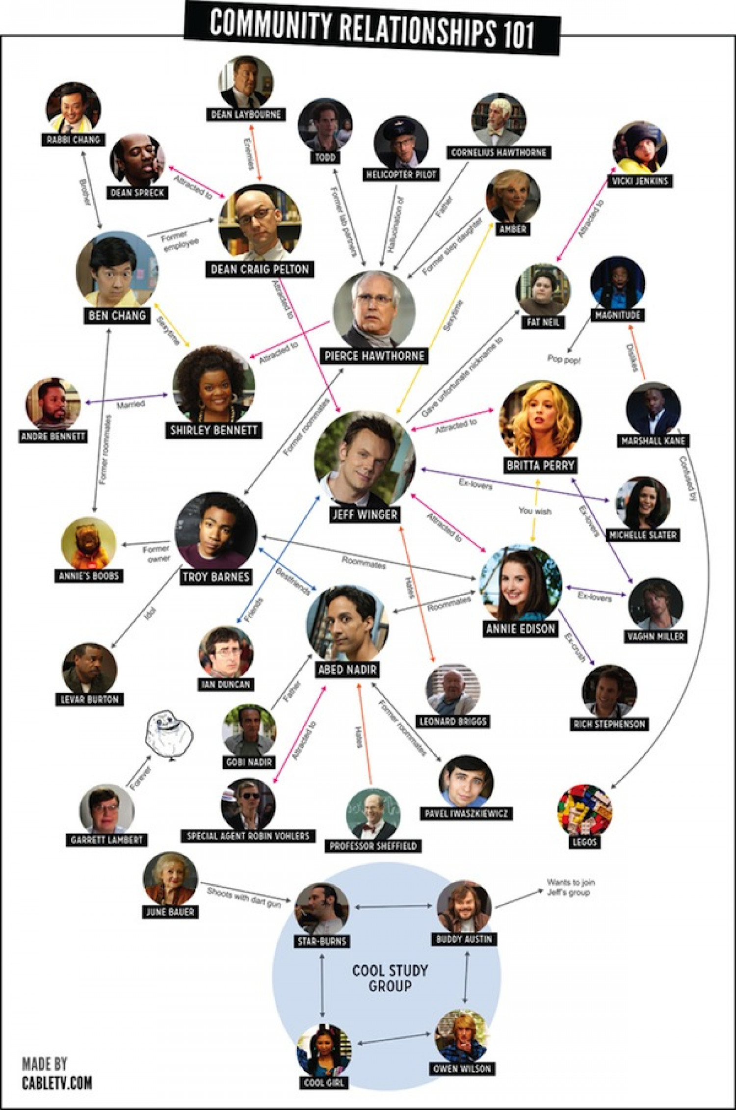 Community Relationships Chart  Infographic