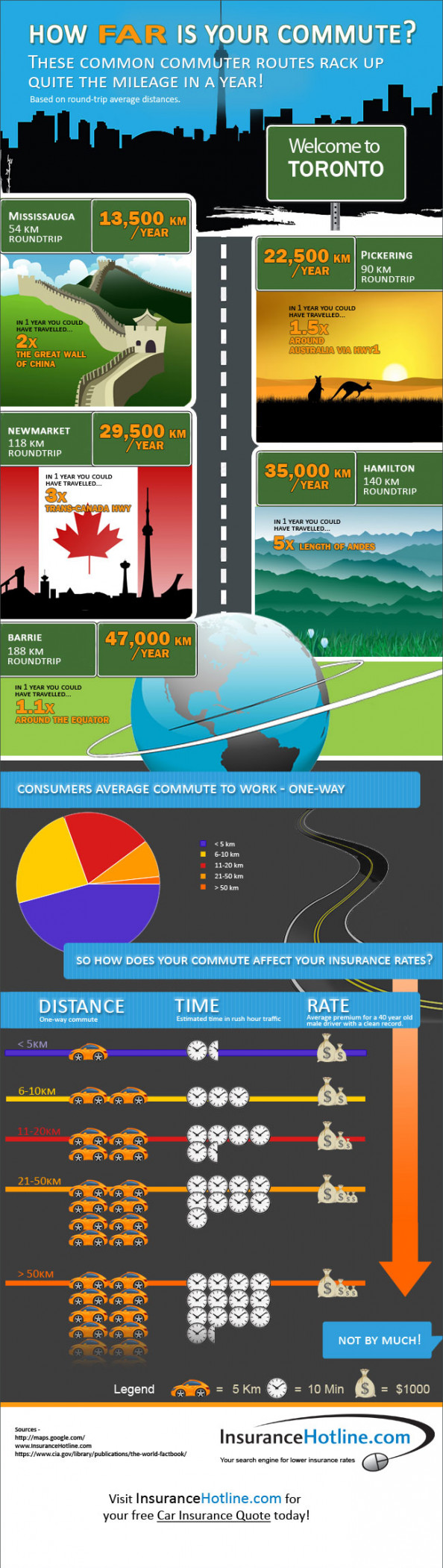 Commute vs Insurance Infographic