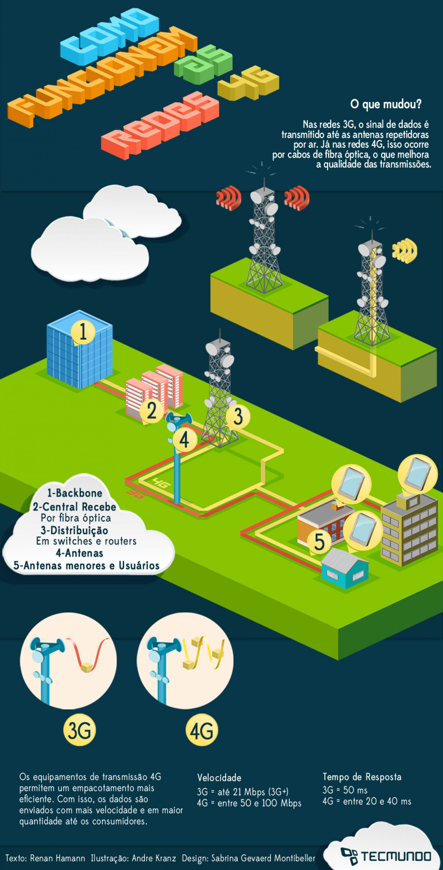 Como funcionam as redes 4G Infographic