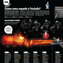 Como uma espada  forjada? (How is a sword forged?) Infographic