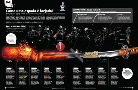 Como uma espada  forjada? (How is a sword forged?)