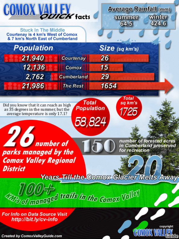 Comox Valley Quick Facts Infographic