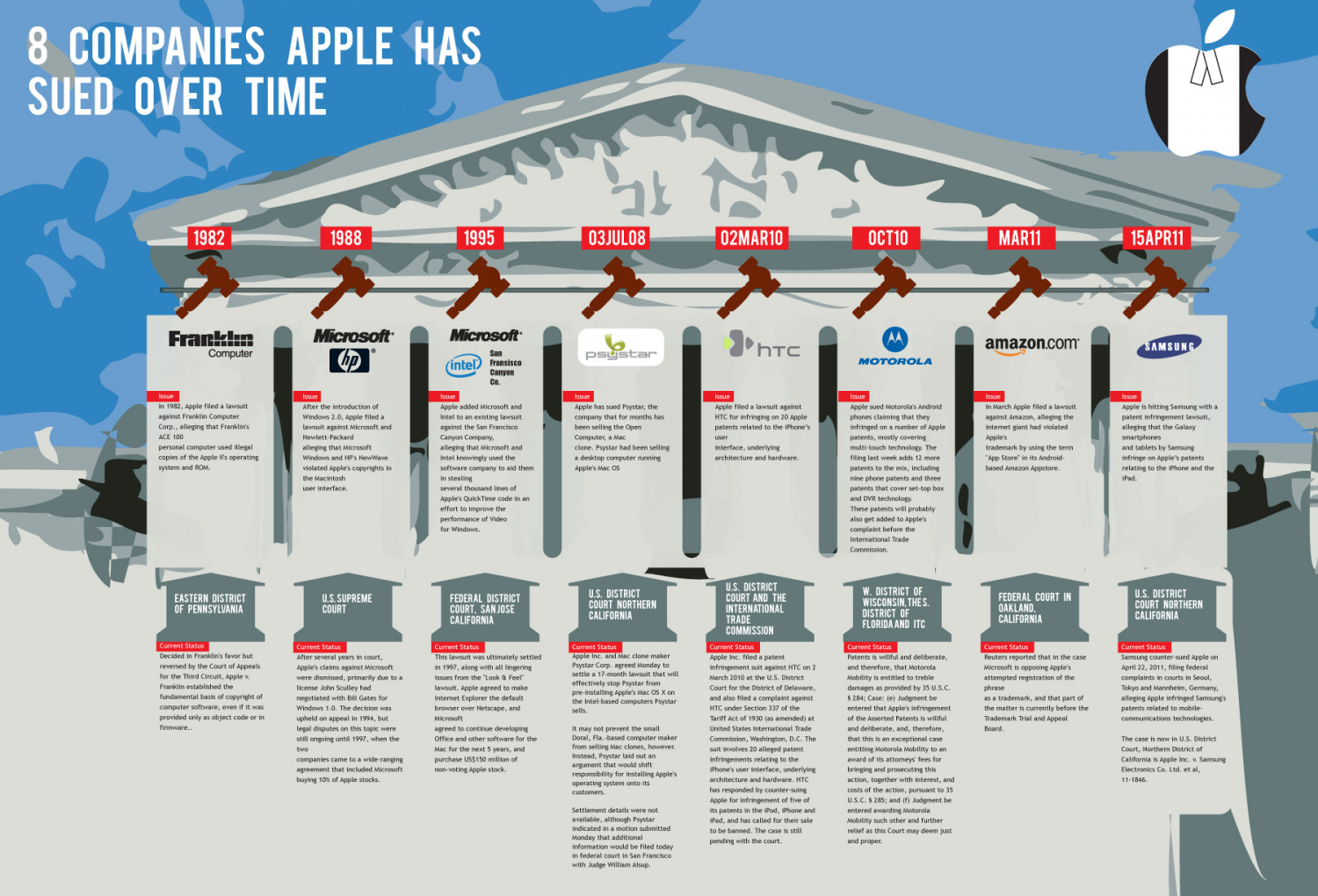 Companies Apple has sued over time Infographic