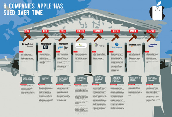 Companies Apple has sued over time