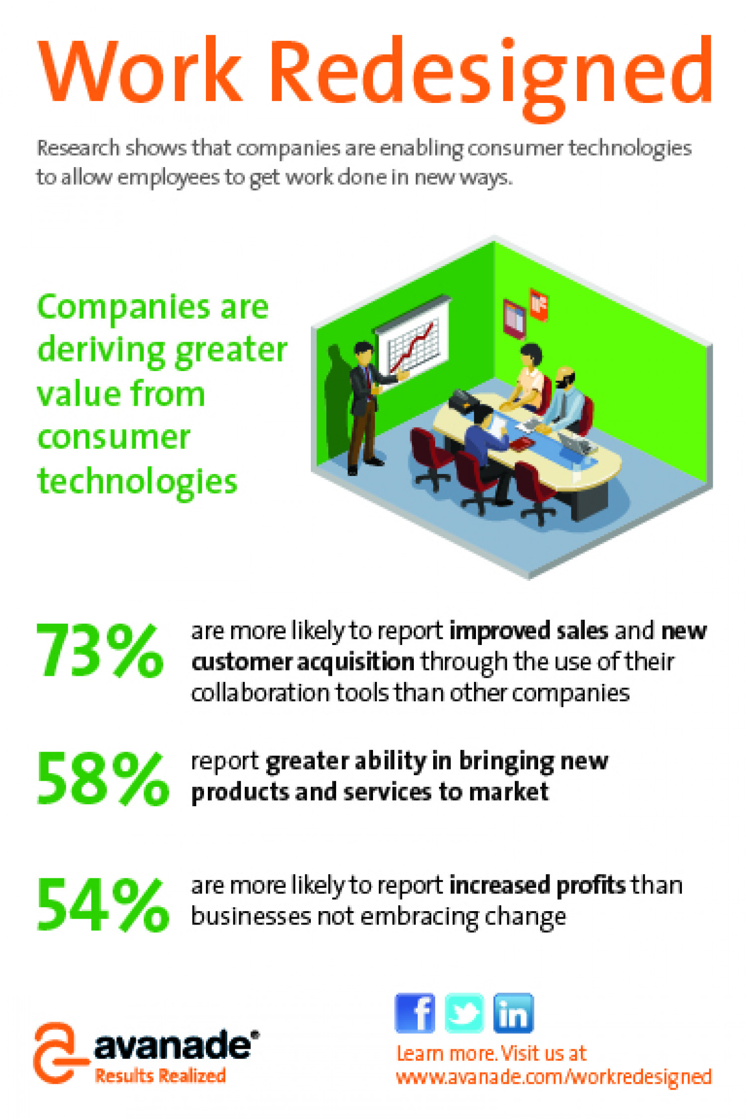Companies are Deriving Greater Value from Consumer Technologies Infographic