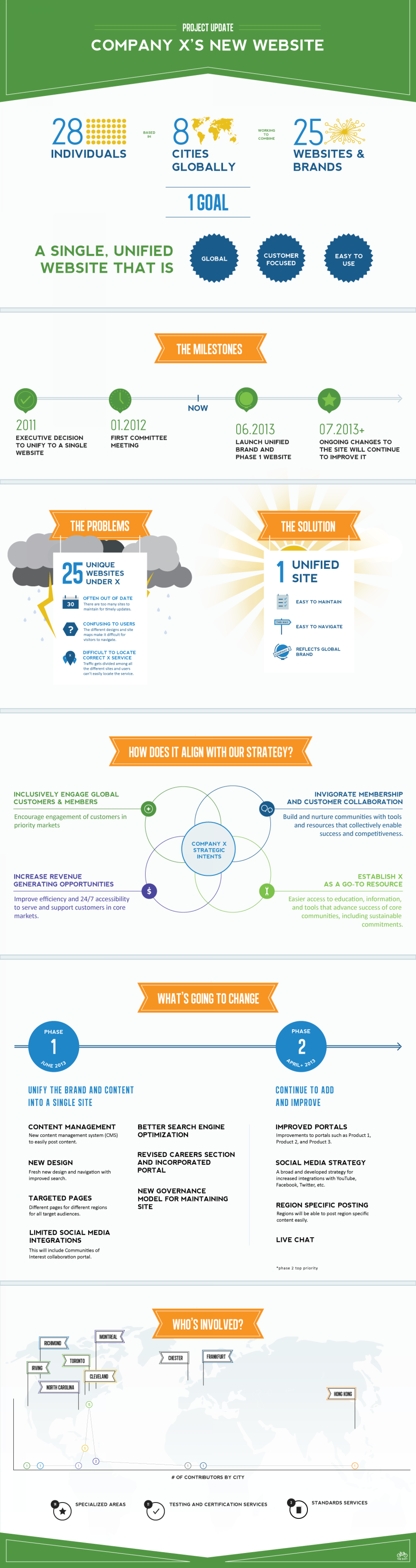 Company Project Update (Internal) Infographic