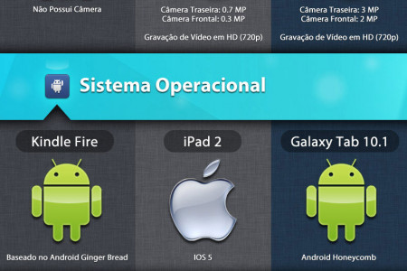Comparativo de Tablets Infographic
