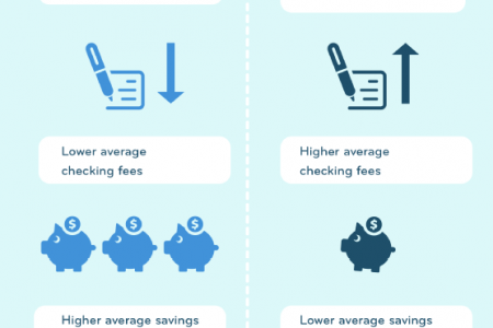 Comparing Banks & Credit Unions Infographic