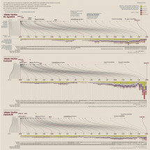 Comparing historical atlases Infographic