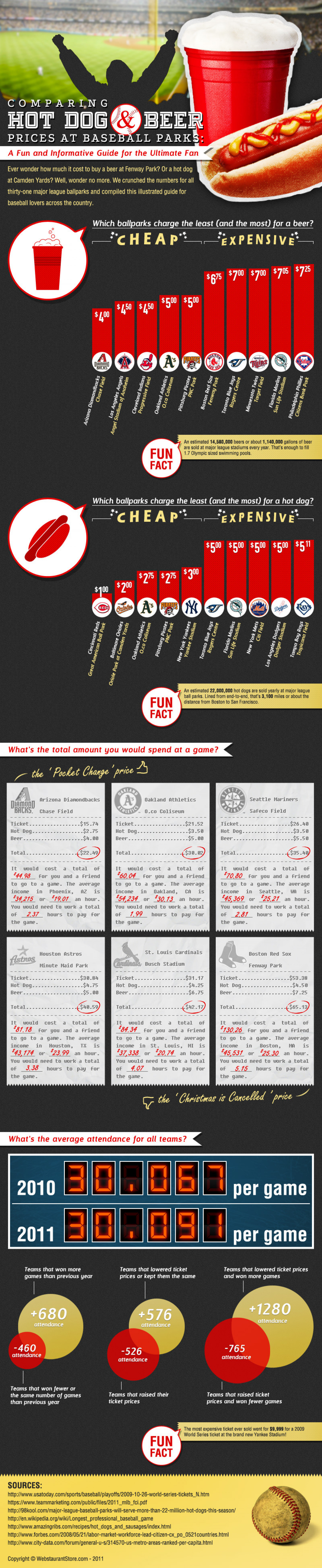 Comparing Hot Dog and Beer Prices at Baseball Parks  Infographic