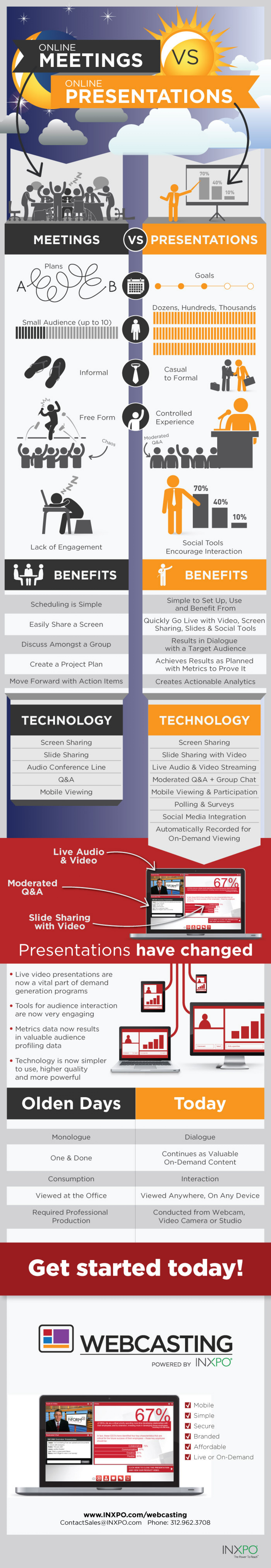 Comparing Online Meetings and Online Presentations Infographic