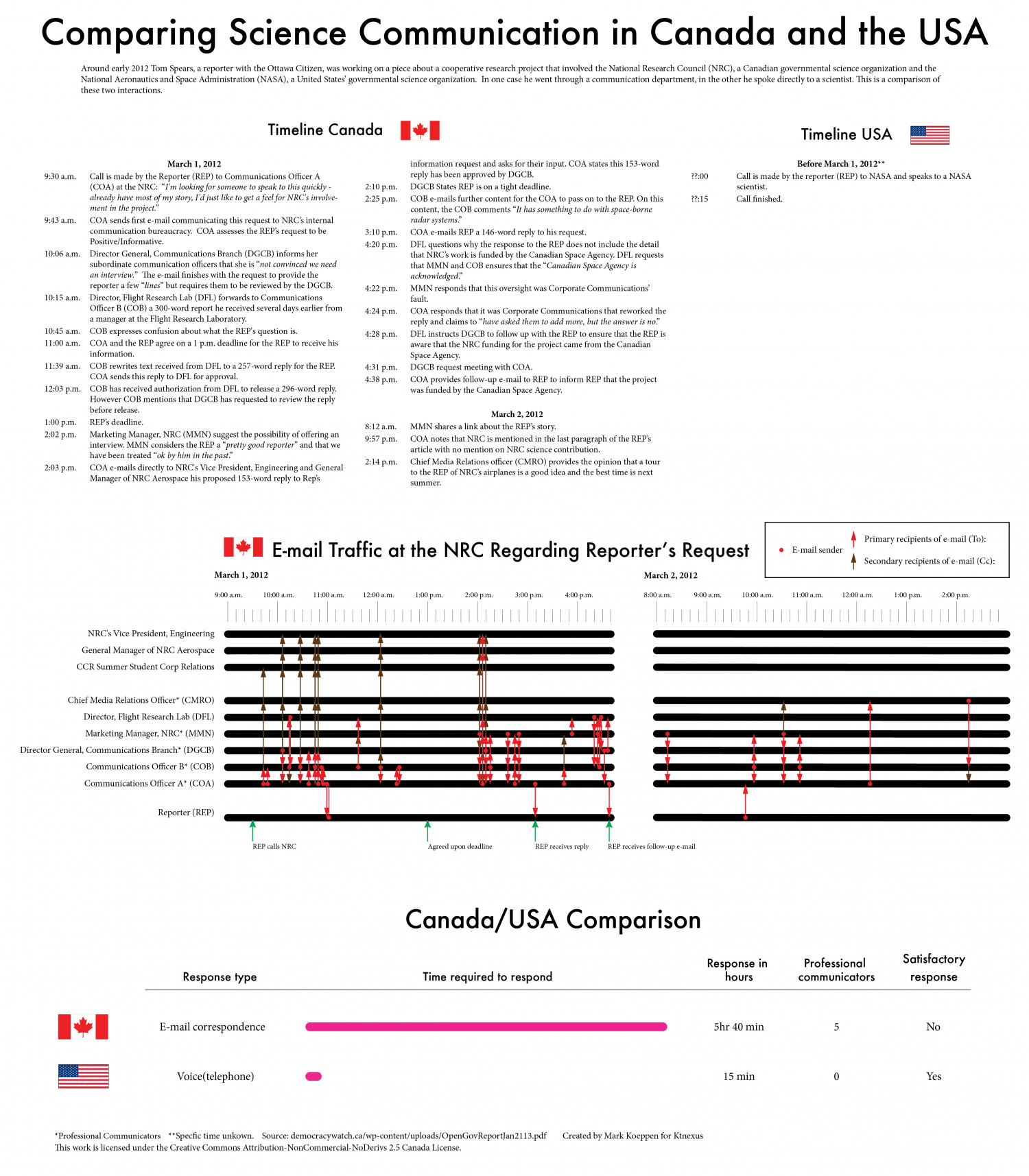 Comparing Science Communication in Canada and the USA Infographic