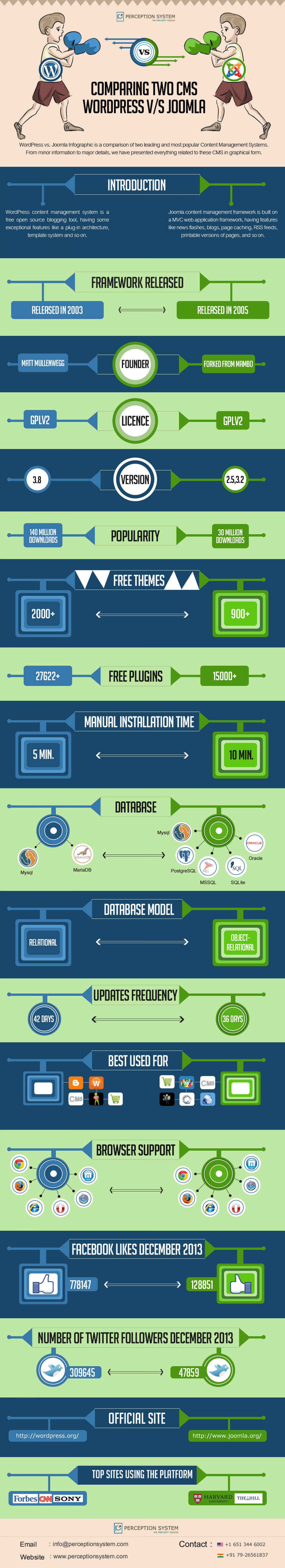 Comparing Two CMS- WordPress v/s Joomla  Infographic