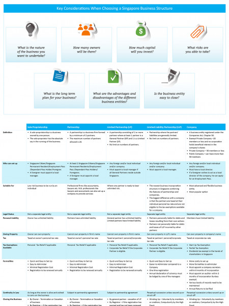 Comparison of Singapore Business Entities Infographic