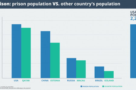 Comparison: Prison Population vs. Other Countries' Population  Infographic