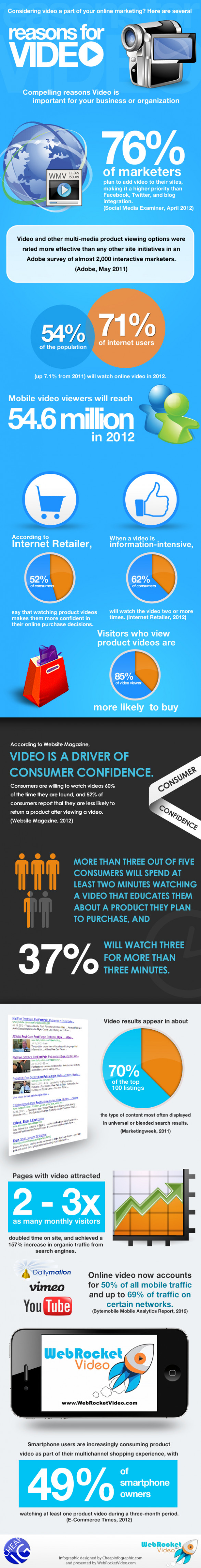 Gain Competitive Advantage with Video Marketing [INFOGRAPHIC]