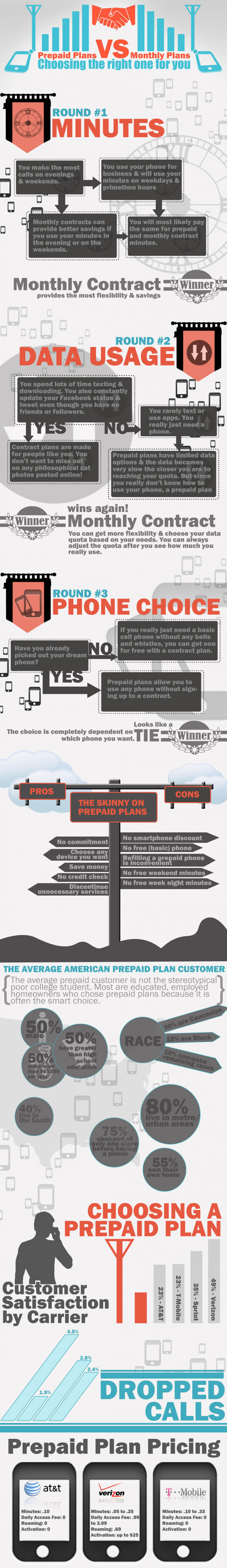 Competition between prepaid Vs Monthly Plan  Infographic
