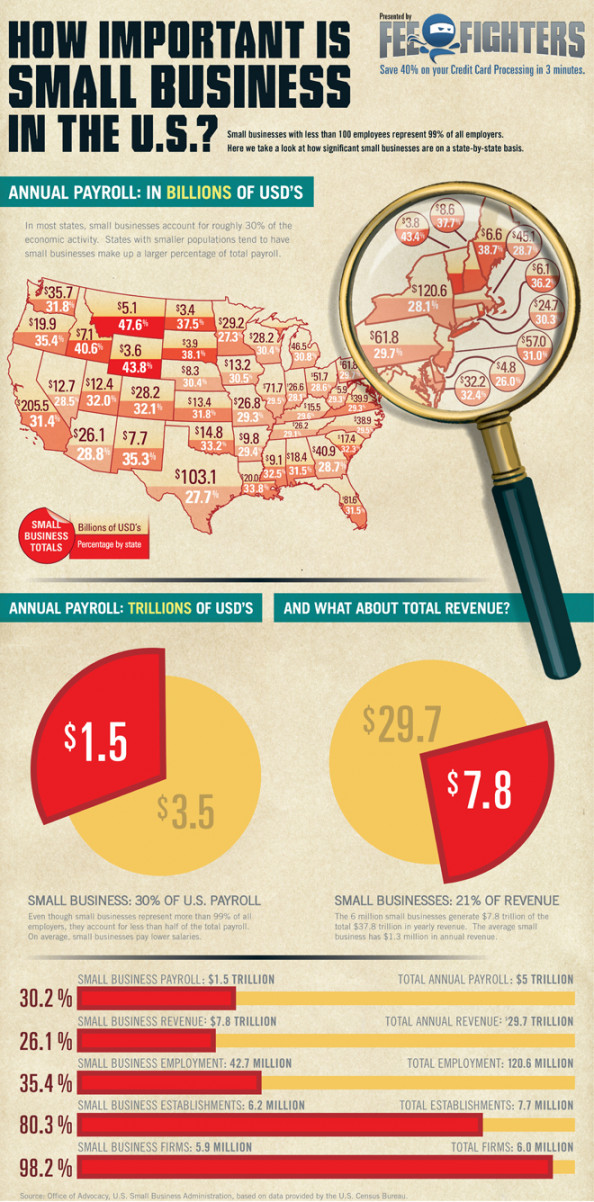 Competitiveness Of US Small Business Infographic