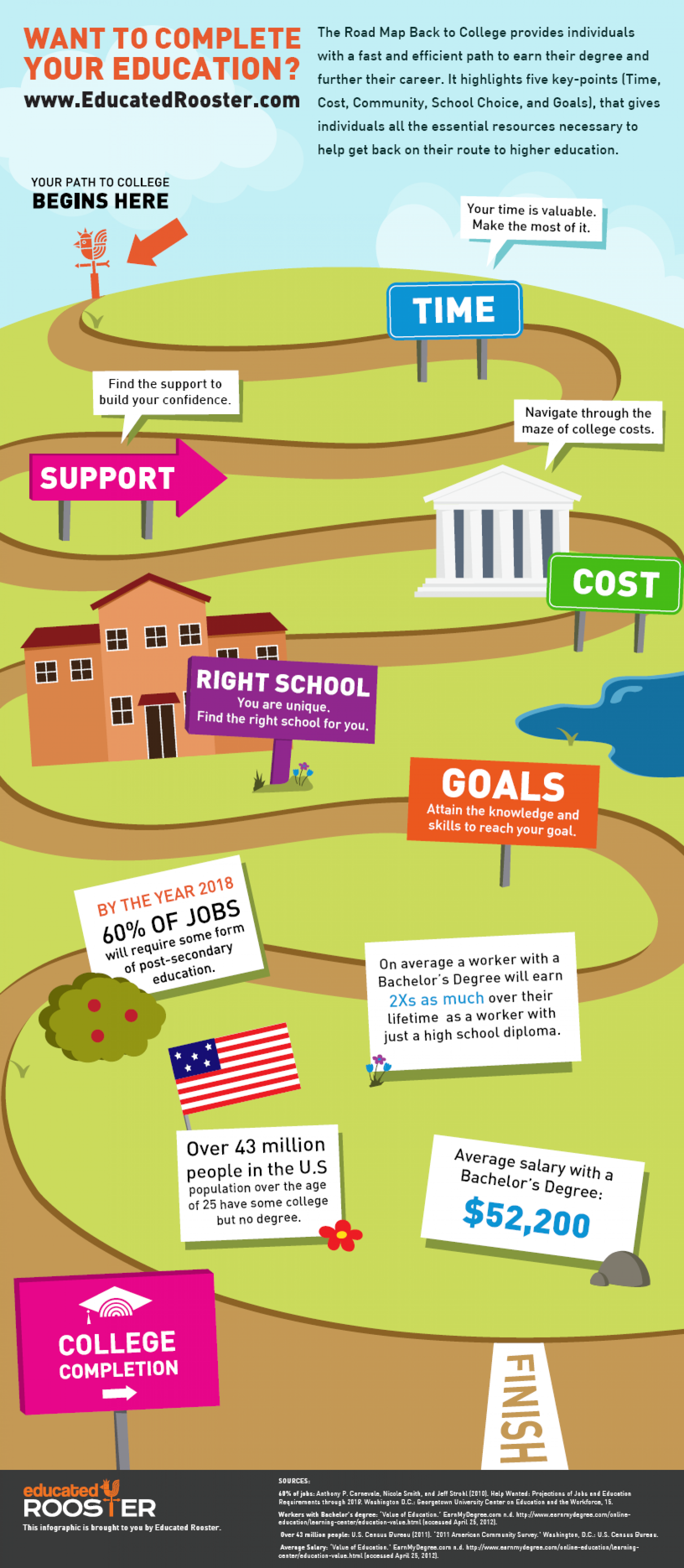 Complete Your Education: College  Infographic