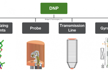 Components for DNP-NMR Spectroscopy Infographic