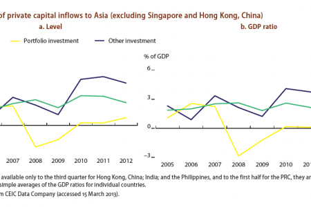 Components of private inflows to Asia ( Excluding Singapore and Hong Kong, China) Infographic