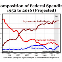 Composition of Federal Spending Infographic