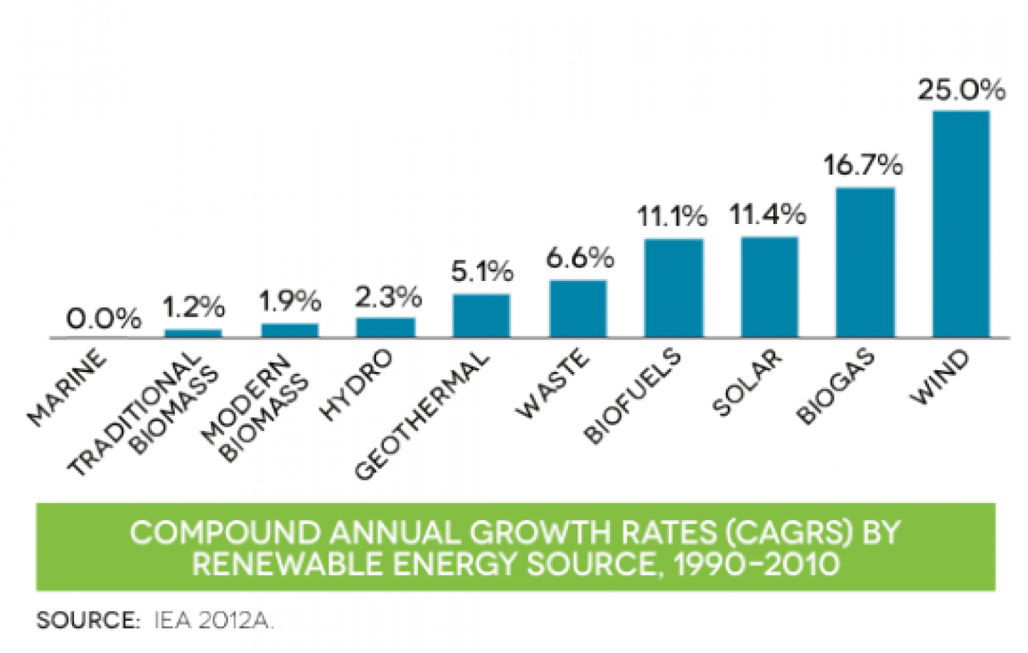 Compound annual growth rates (CAGRS) by renewable energy source, 1990-2010 Infographic