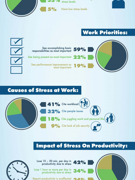 ComPsych StressPulse survey Infographic