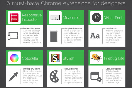Computeach yourself 6 must-have chrome extensions for Chrome Infographic