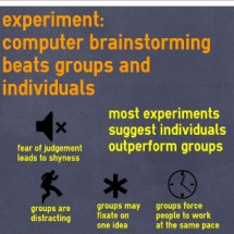 Computer brainstorming beats groups and individuals Infographic