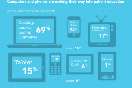 Computers and phones in patient education Infographic