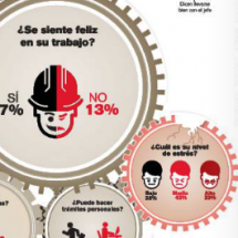 Con estrs, pero felices en su trabajo  Infographic