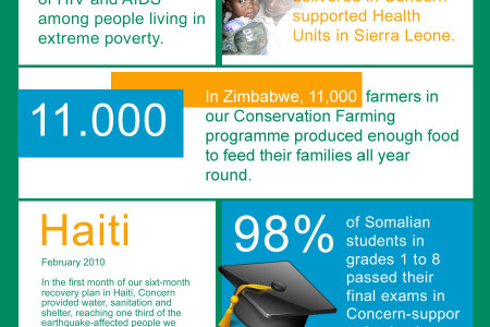 Concern Worldwide Infographic