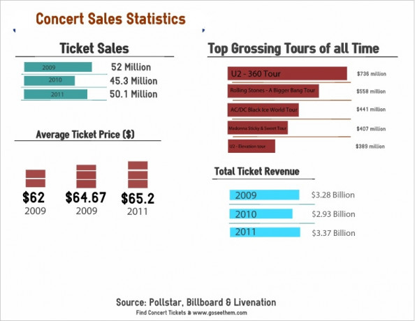 Concert Ticket Stats Infographic