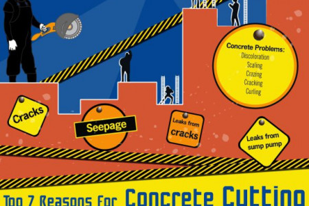 Concrete Cutting [Infographic] Infographic