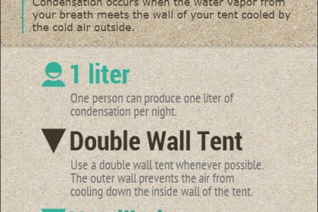 Condensation in a tent Infographic