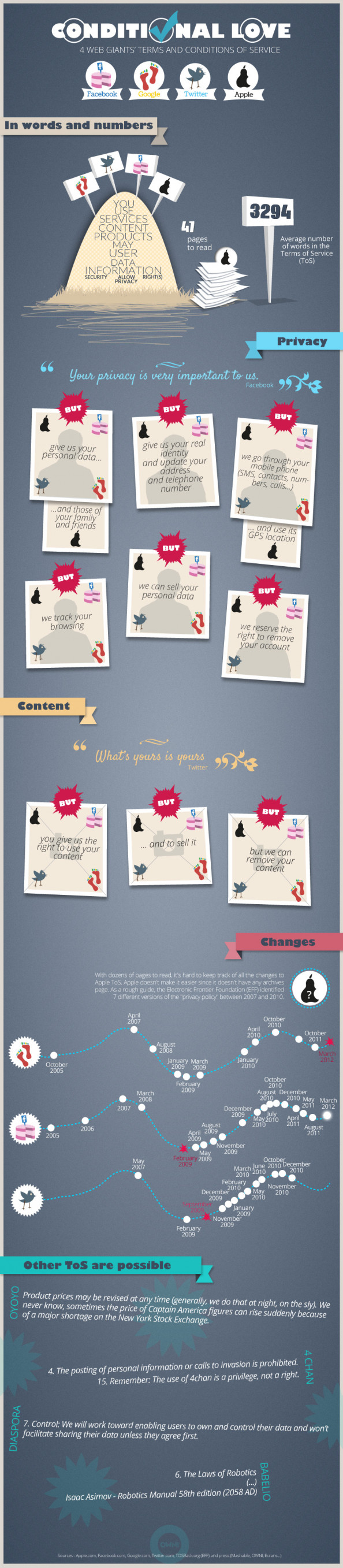 Conditional Love Infographic